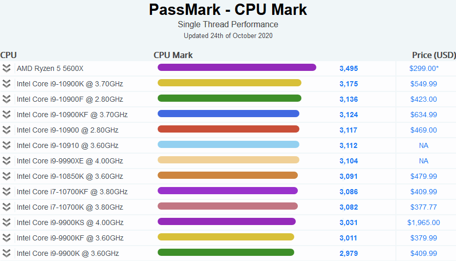 Résultats Passmark du 24 octobre 2020