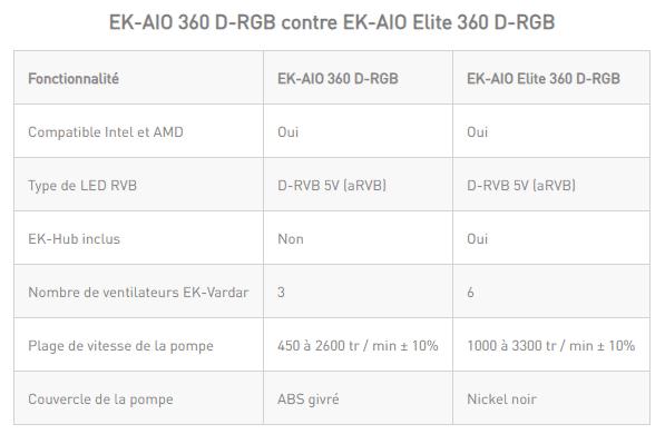 EK-AIO Elite 360 D-RGB vs EK AIO 360 D-RGB