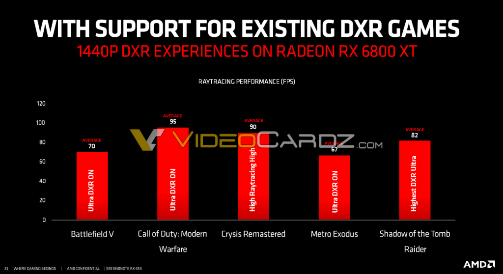 performances de la RX 6800 en RT
