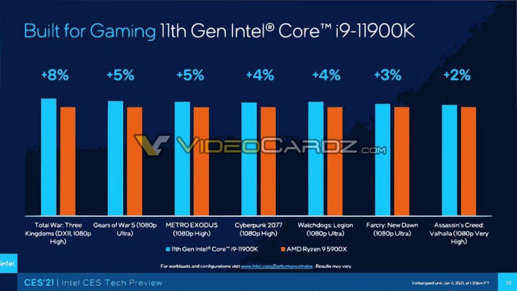 Intel-Core-i9-11900K-vs-Ryzen-9-5900X