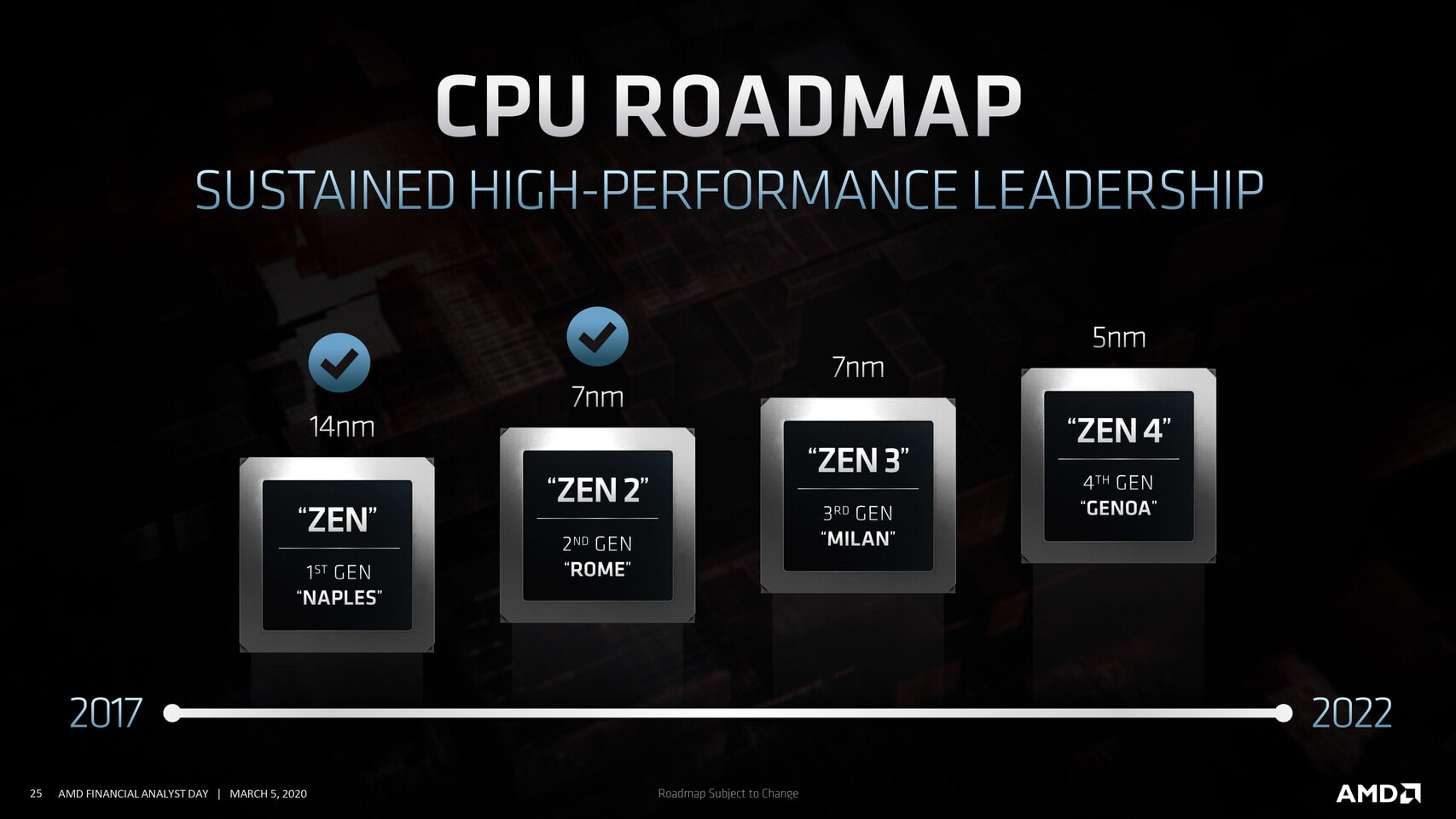 AMD-Roadmap-Zen-01