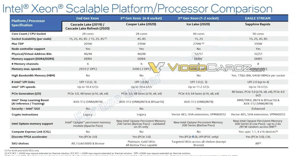 Intel-Xeon-Sapphire-Rapids-Specifications