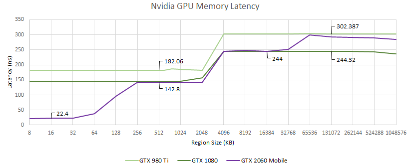 latence-gpu-nvidia