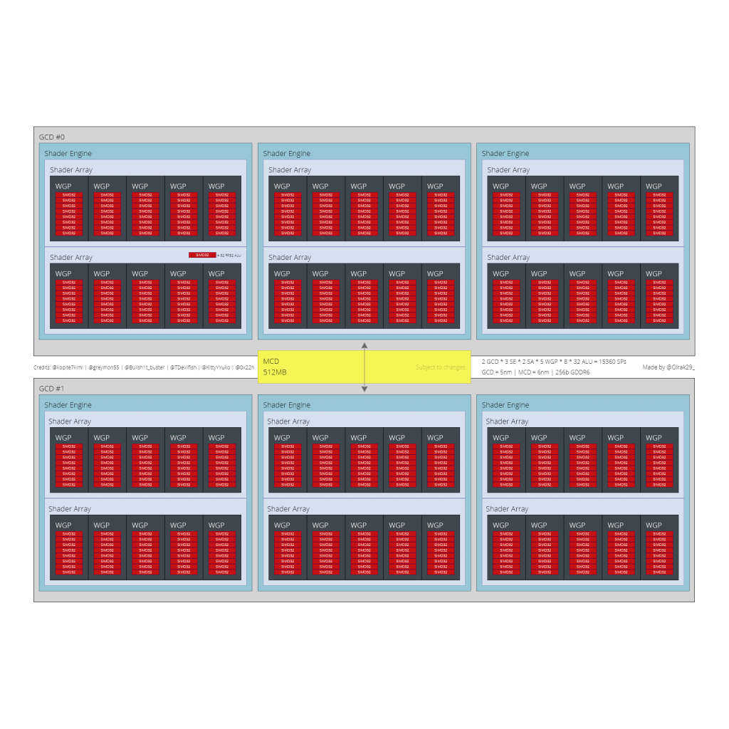 AMD-Navi-31-GPU-Diagram-Olrak-1