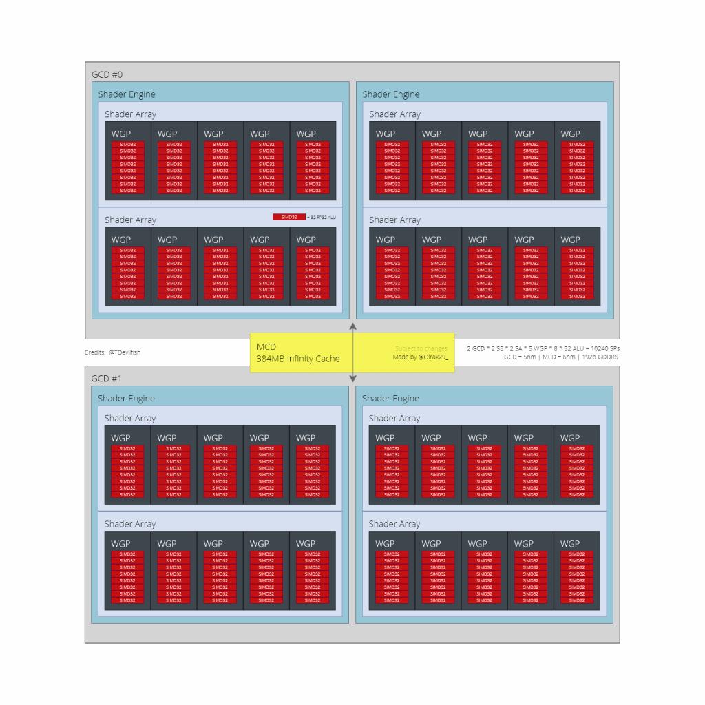 AMD-Navi-32-GPU-Diagram-Olrak-1
