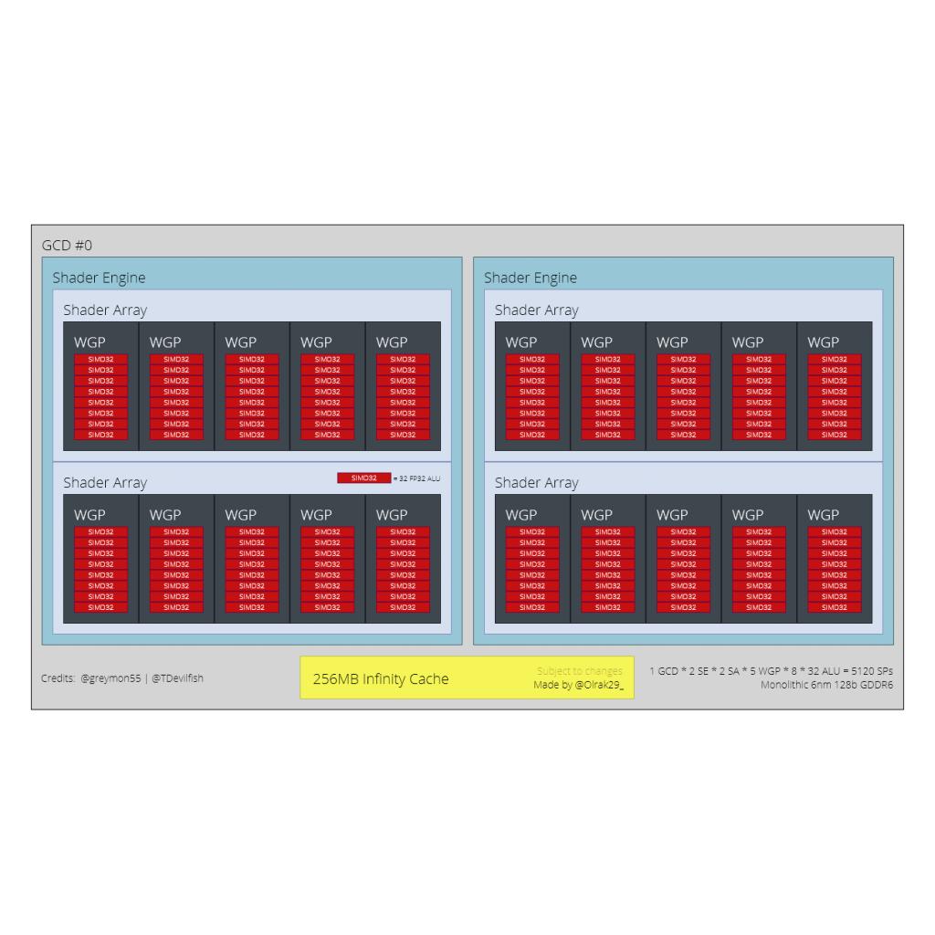 AMD-Navi-33-GPU-Diagram-Olrak-1